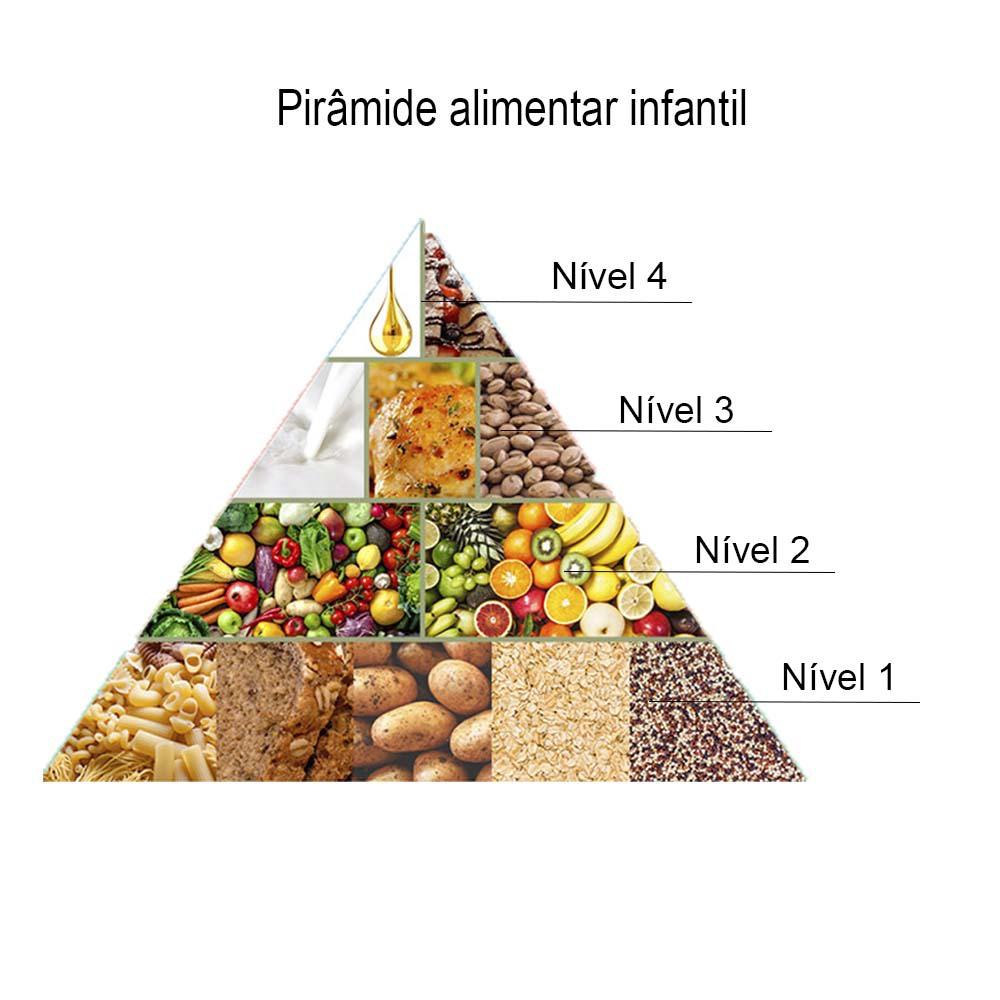 Pirâmide alimentar infantil grupos alimentares